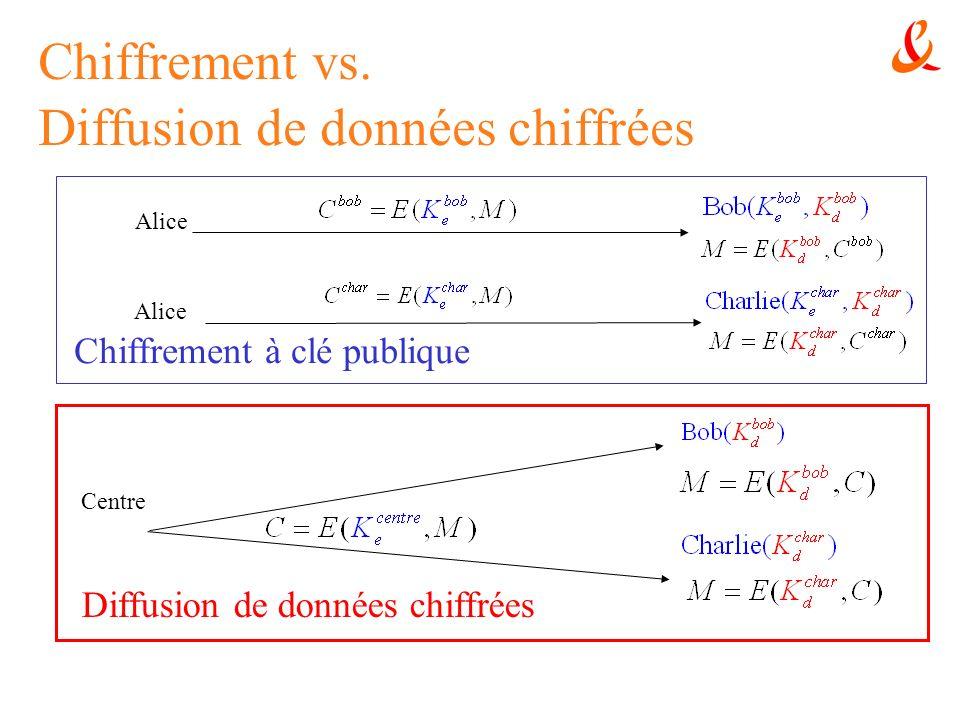 Chiffrement à 2 niveaux Génération de la clé pour ID|| id : ID id Lidentité dun utilisateur est ID || id Deux vecteurs U = ( u 0, u 1, … u n ) G 2 n+1 et V = ( v 0, v 1, … v n ) G 2 n+1 Chiffré :
