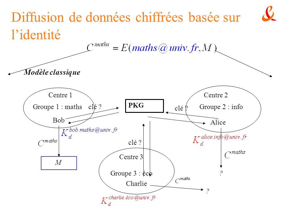 Diffusion de données chiffrées basée sur lidentité Groupe 1 : mathsGroupe 2 : info Groupe 3 : éco Bob Alice Charlie PKG clé ? ? ? M Centre 1Centre 2 C