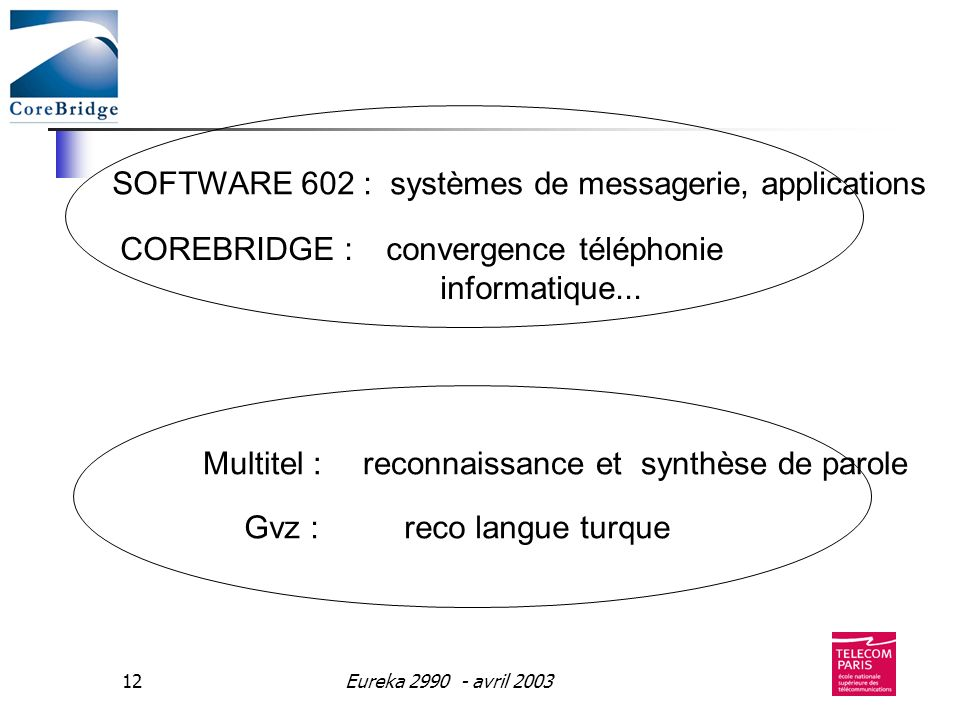 Eureka 2990 - avril 200312 Gvz : reco langue turque Multitel : reconnaissance et synthèse de paroleSOFTWARE 602 : systèmes de messagerie, applications COREBRIDGE : convergence téléphonie informatique...