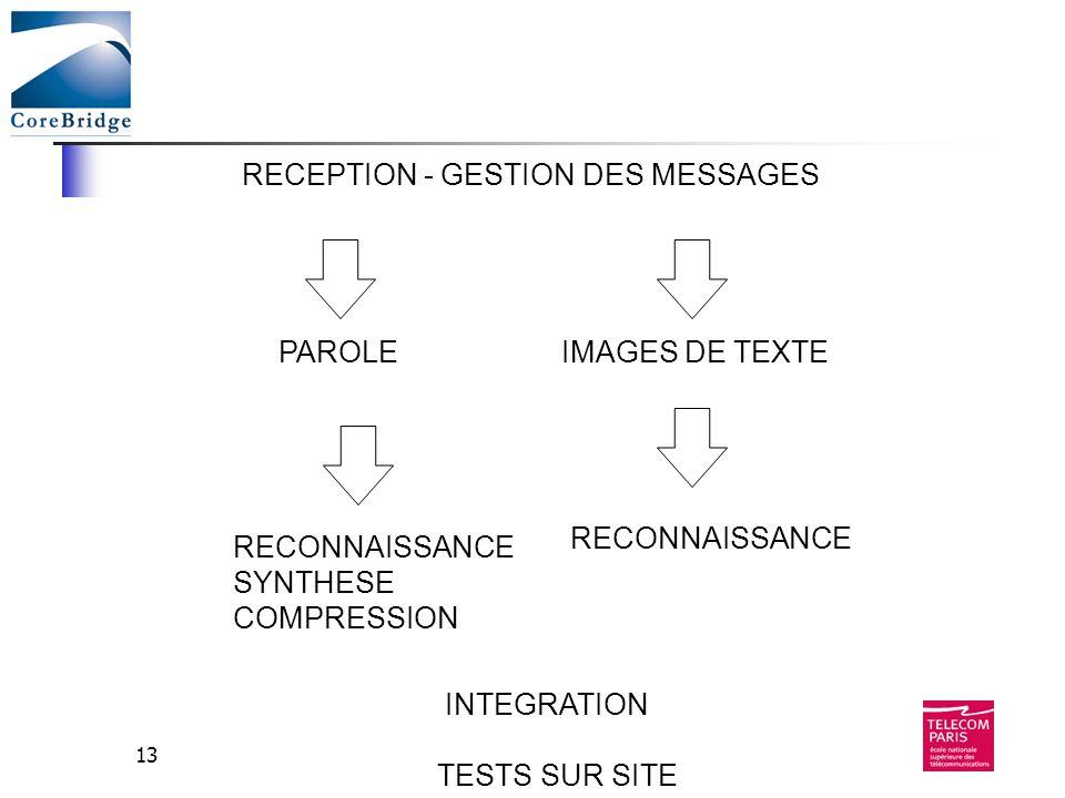 13 RECEPTION - GESTION DES MESSAGES PAROLEIMAGES DE TEXTE INTEGRATION TESTS SUR SITE RECONNAISSANCE SYNTHESE COMPRESSION RECONNAISSANCE
