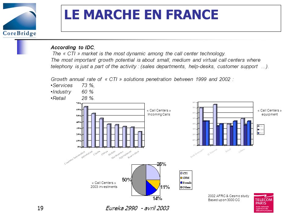 Eureka 2990 - avril 200319 LE MARCHE EN FRANCE According to IDC, The « CTI » market is the most dynamic among the call center technology.