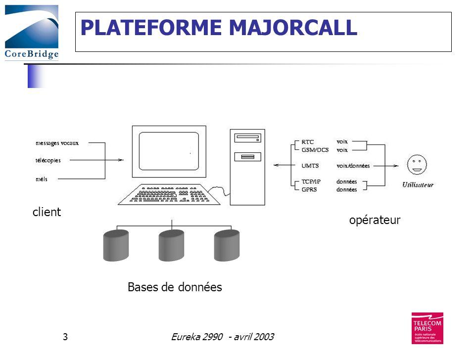Eureka 2990 - avril 200324 CoreBridge base l ensemble de sa solution sur les offres standard de messageries de MicroSoft (Outlook) et IBM (Domino Notes) complétée de manière optionnelle par des produits spécifiques (serveurs de fax, de SMS, WAP, vocaux…).
