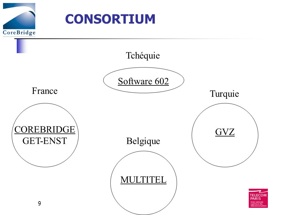 9 France Tchéquie Turquie Belgique COREBRIDGE GET-ENST GVZ Software 602 MULTITEL CONSORTIUM