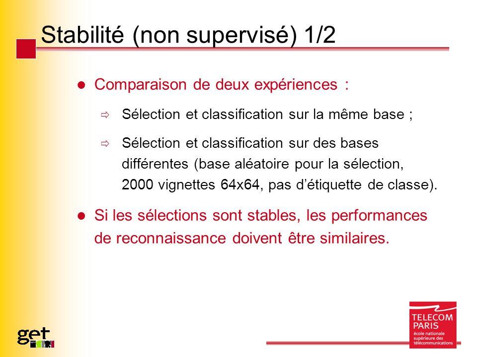 Stabilité (non supervisé) 1/2 Comparaison de deux expériences : Sélection et classification sur la même base ; Sélection et classification sur des bases différentes (base aléatoire pour la sélection, 2000 vignettes 64x64, pas détiquette de classe).