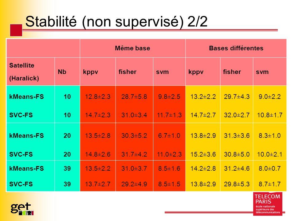 Stabilité (non supervisé) 2/2 Même baseBases différentes Satellite (Haralick) Nbkppvfishersvmkppvfishersvm kMeans-FS10 12.8±2.328.7±5.89.8±2.513.2±2.229.7±4.39.0±2.2 SVC-FS10 14.7±2.331.0±3.411.7±1.314.7±2.732.0±2.710.8±1.7 kMeans-FS20 13.5±2.830.3±5.26.7±1.013.8±2.931.3±3.68.3±1.0 SVC-FS20 14.8±2.631.7±4.211.0±2.315.2±3.630.8±5.010.0±2.1 kMeans-FS39 13.5±2.231.0±3.78.5±1.614.2±2.831.2±4.68.0±0.7 SVC-FS3913.7±2.729.2±4.98.5±1.513.8±2.929.8±5.38.7±1.7