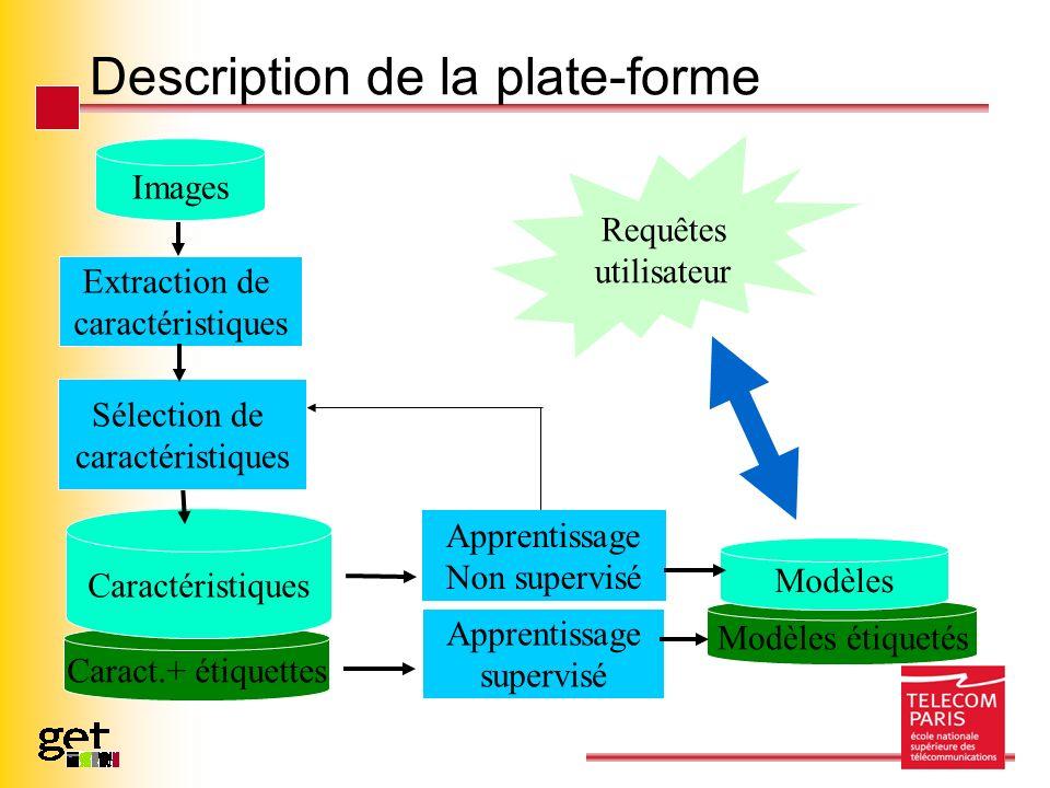 Description de la plate-forme Modèles étiquetés Caract.+ étiquettes Images Extraction de caractéristiques Caractéristiques Requêtes utilisateur Apprentissage Non supervisé Apprentissage supervisé Modèles Sélection de caractéristiques