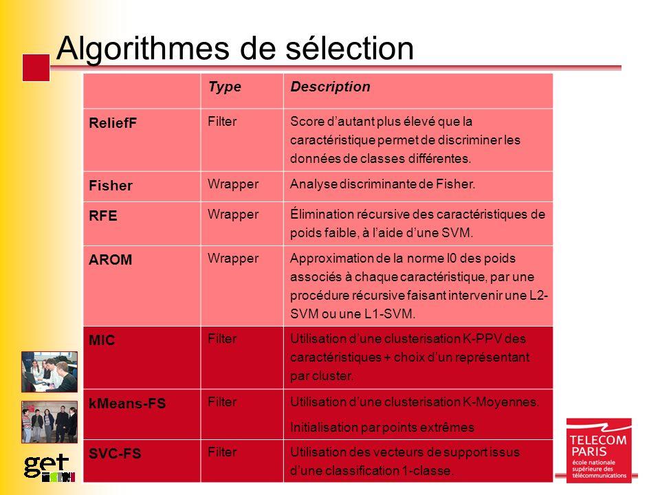 Algorithmes de sélection TypeDescription ReliefF Filter Score dautant plus élevé que la caractéristique permet de discriminer les données de classes différentes.