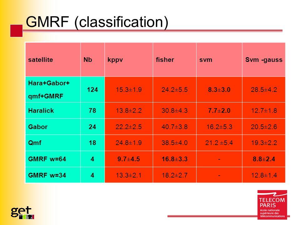 GMRF (classification) satelliteNbkppvfishersvmSvm -gauss Hara+Gabor+ qmf+GMRF 124 15.3±1.924.2±5.58.3±3.028.5±4.2 Haralick78 13.8±2.230.8±4.37.7±2.012.7±1.8 Gabor24 22.2±2.540.7±3.816.2±5.320.5±2.6 Qmf18 24.8±1.938.5±4.021.2 ±5.419.3±2.2 GMRF w=644 9.7±4.516.8±3.3 - 8.8±2.4 GMRF w=34413.3±2.118.2±2.7-12.8±1.4