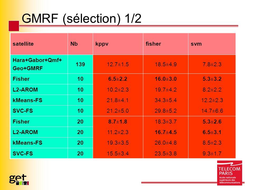 GMRF (sélection) 1/2 satelliteNbkppvfishersvm Hara+Gabor+Qmf+ Geo+GMRF 139 12.7±1.518.5±4.97.8±2.3 Fisher10 6.5±2.216.0±3.05.3±3.2 L2-AROM10 10.2±2.319.7±4.28.2±2.2 kMeans-FS10 21.8±4.134.3±5.412.2±2.3 SVC-FS10 21.2±5.029.8±5.214.7±6.6 Fisher20 8.7±1.818.3±3.75.3±2.6 L2-AROM20 11.2±2.316.7±4.56.5±3.1 kMeans-FS20 19.3±3.526.0±4.88.5±2.3 SVC-FS2015.5±3.423.5±3.89.3±1.7