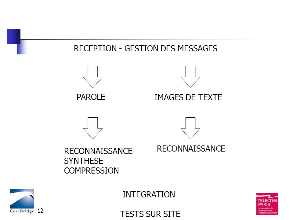 12 RECEPTION - GESTION DES MESSAGES PAROLEIMAGES DE TEXTE INTEGRATION TESTS SUR SITE RECONNAISSANCE SYNTHESE COMPRESSION RECONNAISSANCE