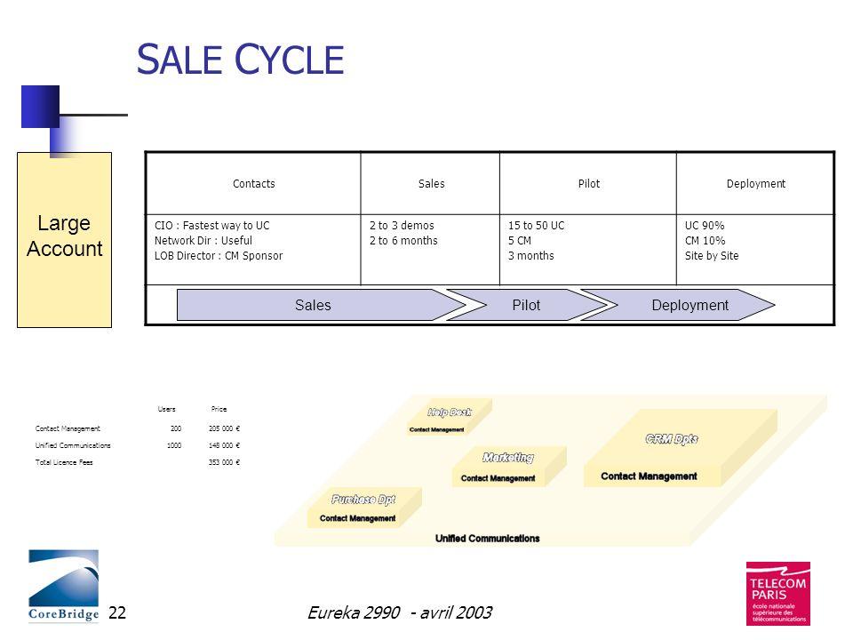 Eureka 2990 - avril 200322 S ALE C YCLE ContactsSalesPilotDeployment CIO : Fastest way to UC Network Dir : Useful LOB Director : CM Sponsor 2 to 3 dem