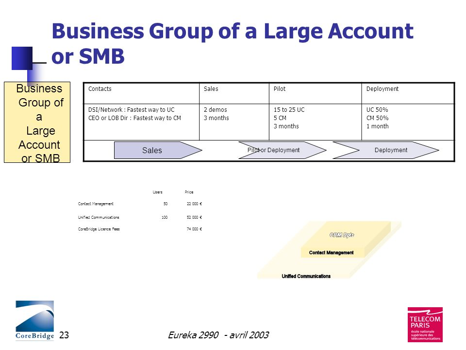 Eureka 2990 - avril 200323 Business Group of a Large Account or SMB ContactsSalesPilotDeployment DSI/Network : Fastest way to UC CEO or LOB Dir : Fast