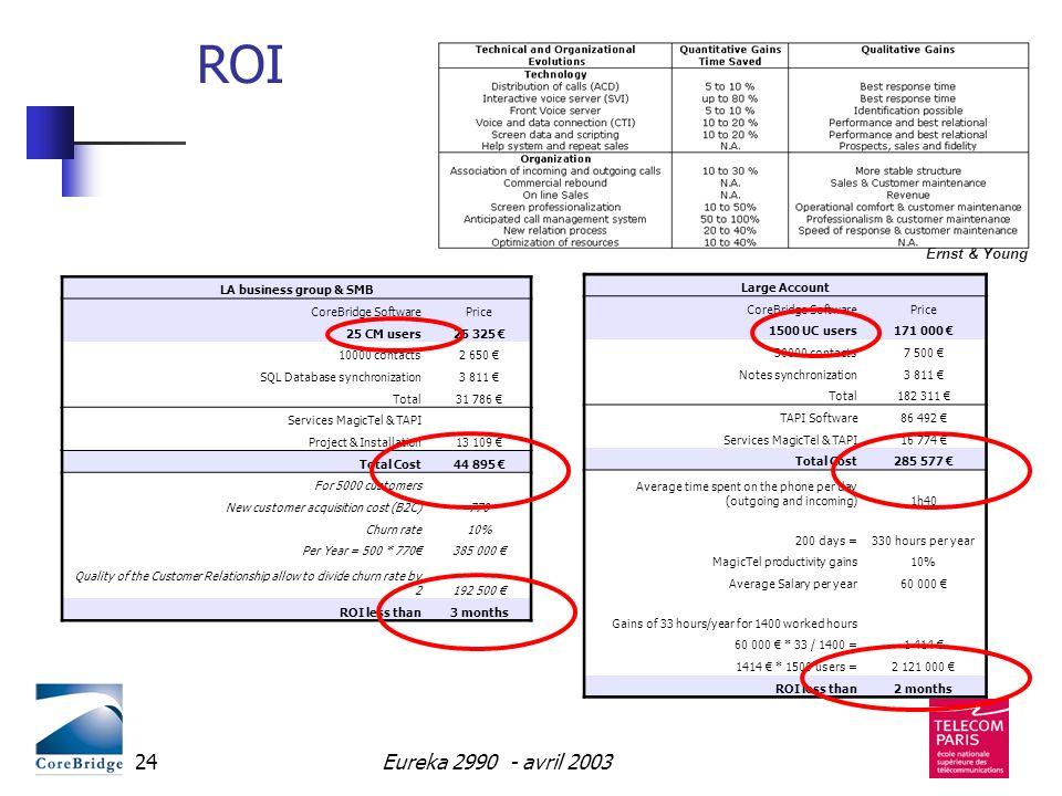 Eureka 2990 - avril 200324 ROI LA business group & SMB CoreBridge SoftwarePrice 25 CM users25 325 10000 contacts2 650 SQL Database synchronization3 81