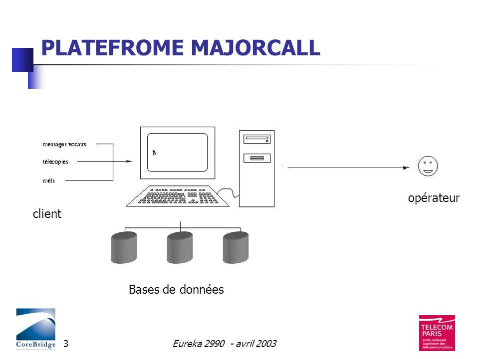 10 mai 2000Eureka 2990 - avril 200314 GET-ENST : Vérification et Identification de locuteur Reconnaissance de la parole (français) Interprétation des télécopies COREBRIDGE : Interfaçage Bases Intégration Voix dans les Processus CRM Test de la plateforme sur site