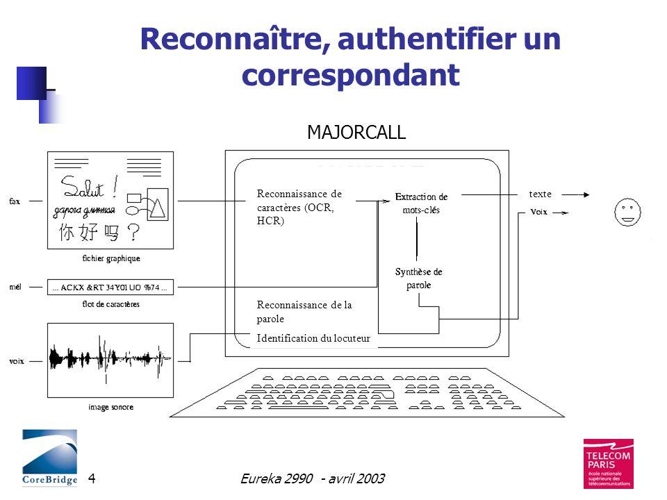 Eureka 2990 - avril 20034 Reconnaître, authentifier un correspondant MAJORCALL Reconnaissance de la parole Identification du locuteur Reconnaissance d