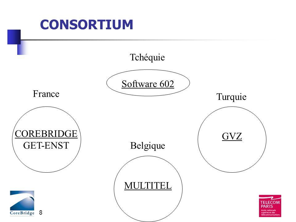 Eureka 2990 - avril 20039 PARTENAIRES EUROPEENS Tchéquie : Software 602 (PME) France : Corebridge (PME), ENST (centre de recherche et denseignement) Turquie : GVZ (PME) Belgique : Multitel (centre recherche) Babel Technologies (PME)