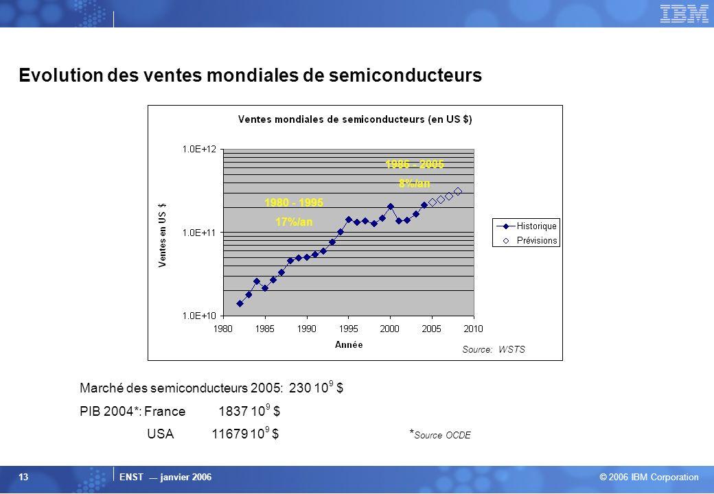 ENST --- janvier 2006 © 2006 IBM Corporation 13 Evolution des ventes mondiales de semiconducteurs Marché des semiconducteurs 2005: 230 10 9 $ PIB 2004