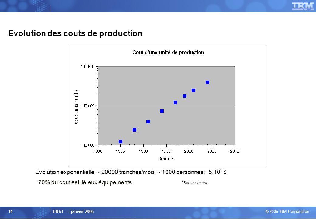 ENST --- janvier 2006 © 2006 IBM Corporation 14 Evolution des couts de production Evolution exponentielle ~ 20000 tranches/mois ~ 1000 personnes : 5.1