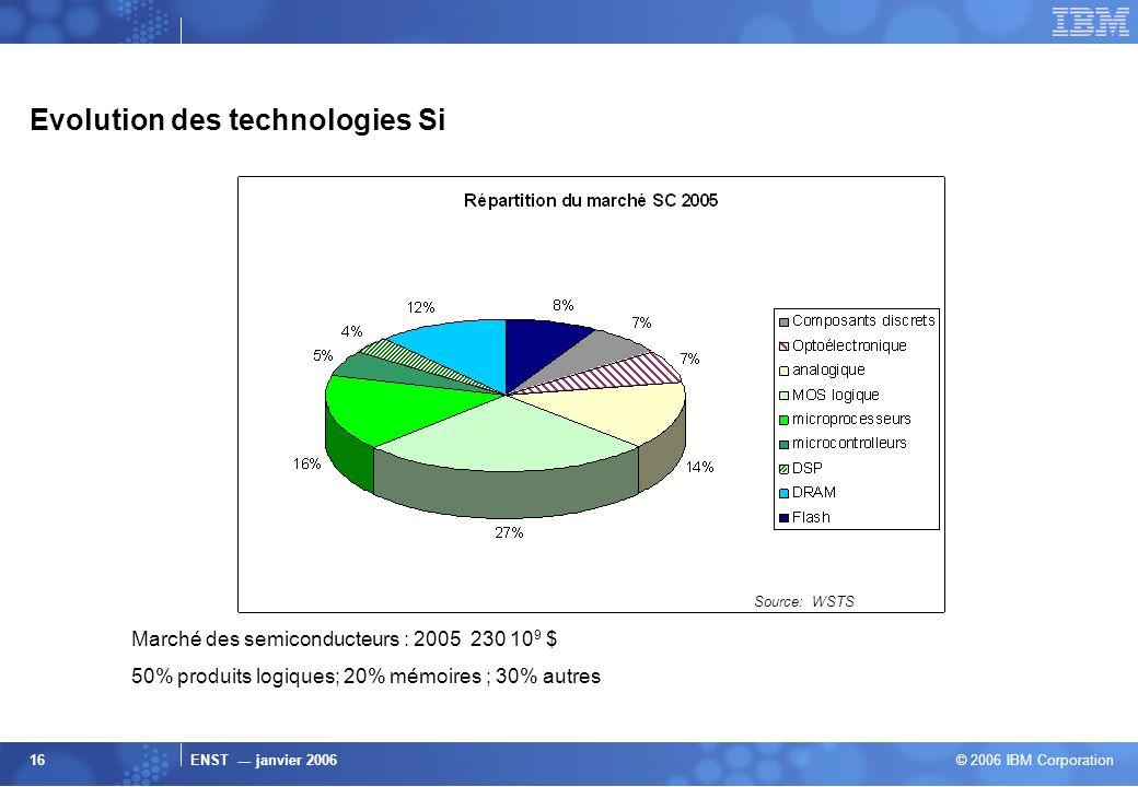 ENST --- janvier 2006 © 2006 IBM Corporation 16 Evolution des technologies Si Marché des semiconducteurs : 2005 230 10 9 $ 50% produits logiques; 20%