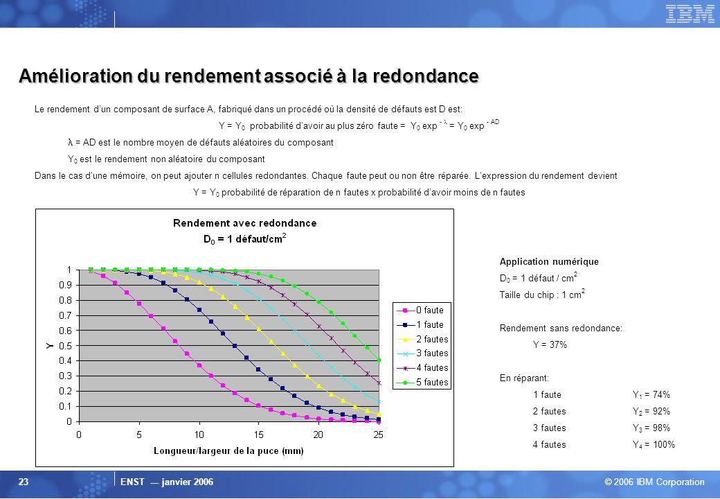 ENST --- janvier 2006 © 2006 IBM Corporation 23 Amélioration du rendement associé à la redondance Le rendement dun composant de surface A, fabriqué da