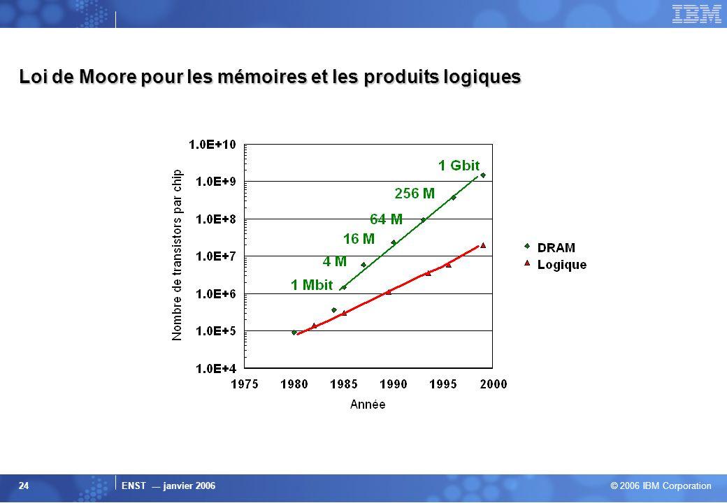 ENST --- janvier 2006 © 2006 IBM Corporation 24 Loi de Moore pour les mémoires et les produits logiques