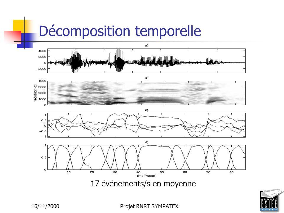 16/11/2000Projet RNRT SYMPATEX12 Décomposition temporelle 17 événements/s en moyenne