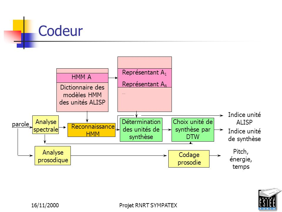 16/11/2000Projet RNRT SYMPATEX21 Codeur parole Analyse spectrale Analyse prosodique Reconnaissance HMM Dictionnaire des modèles HMM des unités ALISP R