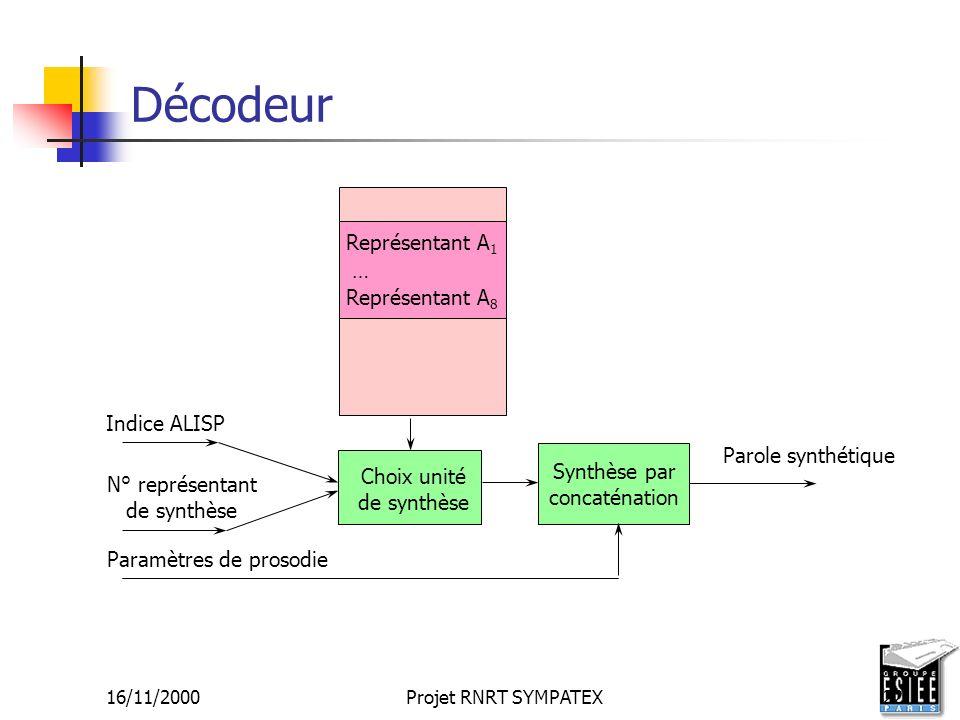 16/11/2000Projet RNRT SYMPATEX22 Décodeur Parole synthétique Représentant A 1 … Représentant A 8 Indice ALISP N° représentant de synthèse Paramètres d