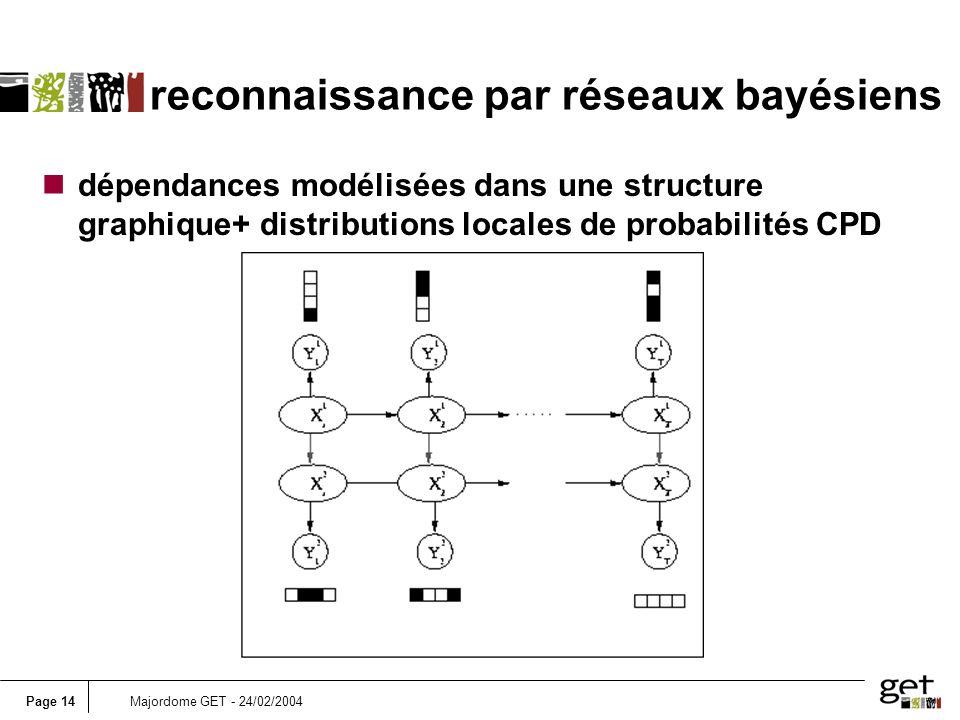 Page 14Majordome GET - 24/02/2004 reconnaissance par réseaux bayésiens ndépendances modélisées dans une structure graphique+ distributions locales de