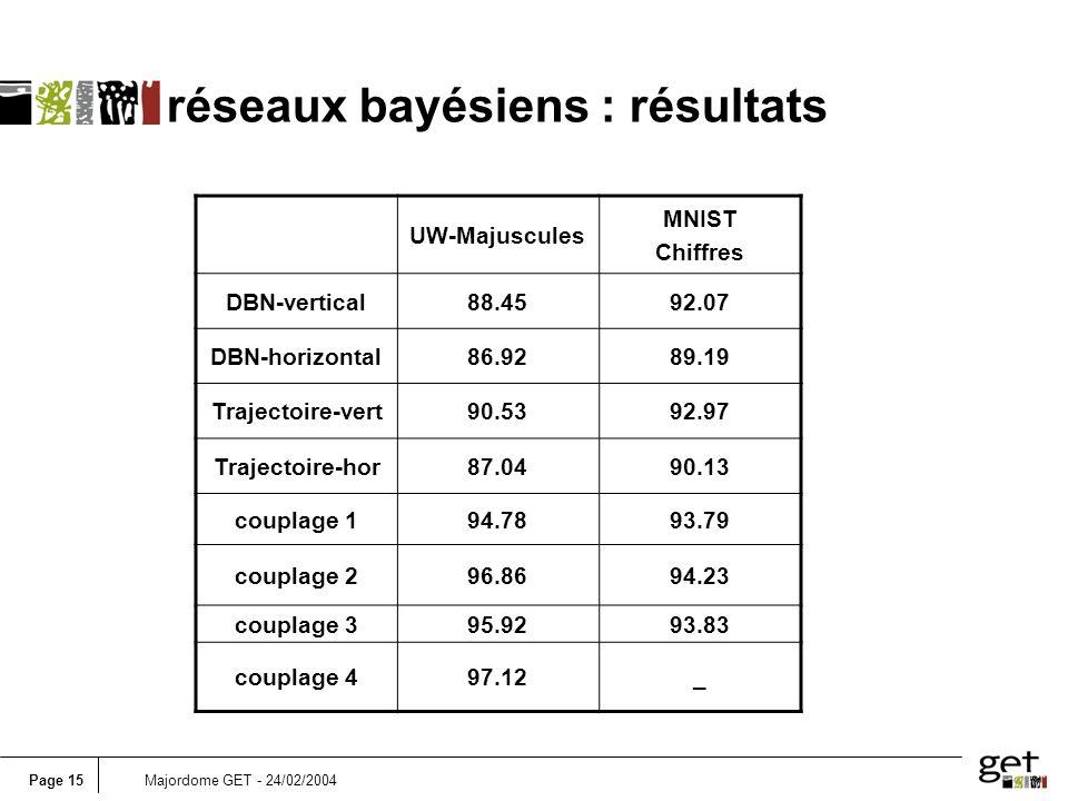 Page 15Majordome GET - 24/02/2004 réseaux bayésiens : résultats UW-Majuscules MNIST Chiffres DBN-vertical88.4592.07 DBN-horizontal86.9289.19 Trajectoi