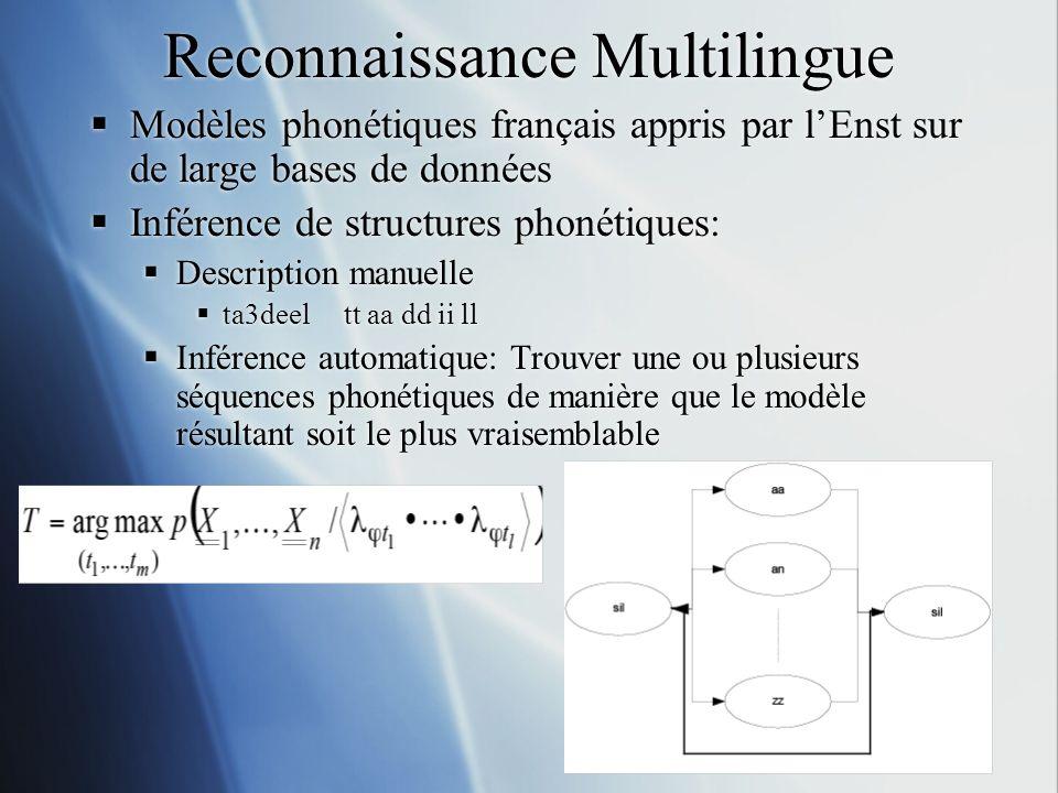 Reconnaissance Multilingue Modèles phonétiques français appris par lEnst sur de large bases de données Inférence de structures phonétiques: Descriptio