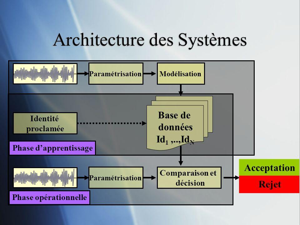 Modélisation Phase opérationnelle Phase dapprentissage Paramétrisation Base de données Id 1,..,Id N Comparaison et décision Identité proclamée Modélis