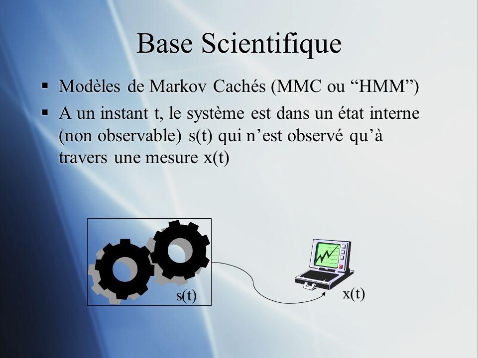 Base Scientifique Modèles de Markov Cachés (MMC ou HMM) A un instant t, le système est dans un état interne (non observable) s(t) qui nest observé quà