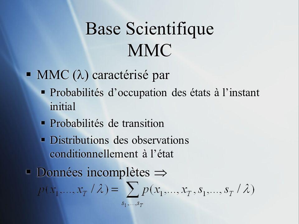 Base Scientifique MMC MMC ( ) caractérisé par Probabilités doccupation des états à linstant initial Probabilités de transition Distributions des obser
