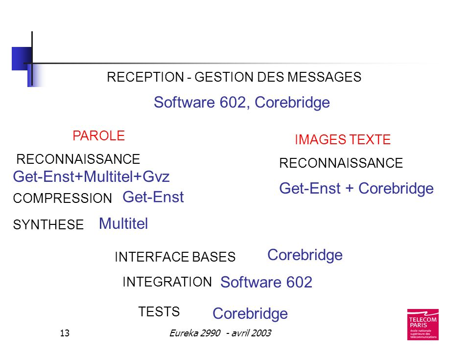 Eureka 2990 - avril 200313 RECEPTION - GESTION DES MESSAGES Software 602, Corebridge Get-Enst+Multitel+Gvz RECONNAISSANCE Get-Enst COMPRESSIONSYNTHESE Multitel PAROLE IMAGES TEXTE Get-Enst + Corebridge RECONNAISSANCE Software 602 Corebridge INTEGRATION TESTS INTERFACE BASES