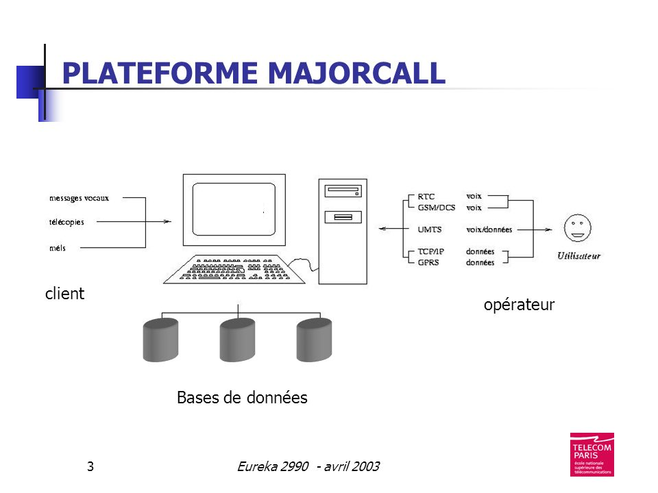 Eureka 2990 - avril 20033 PLATEFORME MAJORCALL Bases de données client opérateur