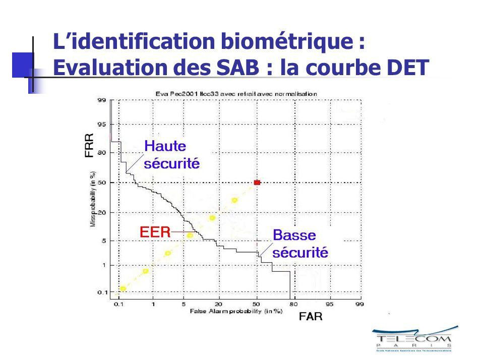 Lidentification biométrique : Evaluation des SAB : la courbe DET