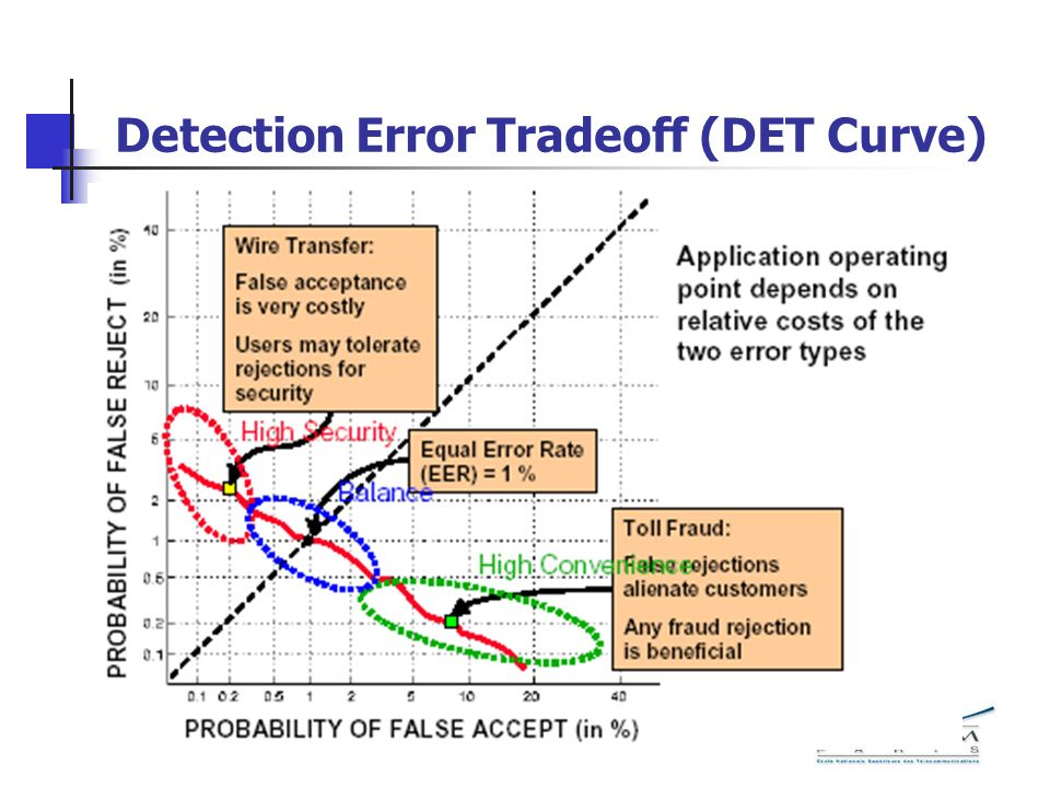 Detection Error Tradeoff (DET Curve)