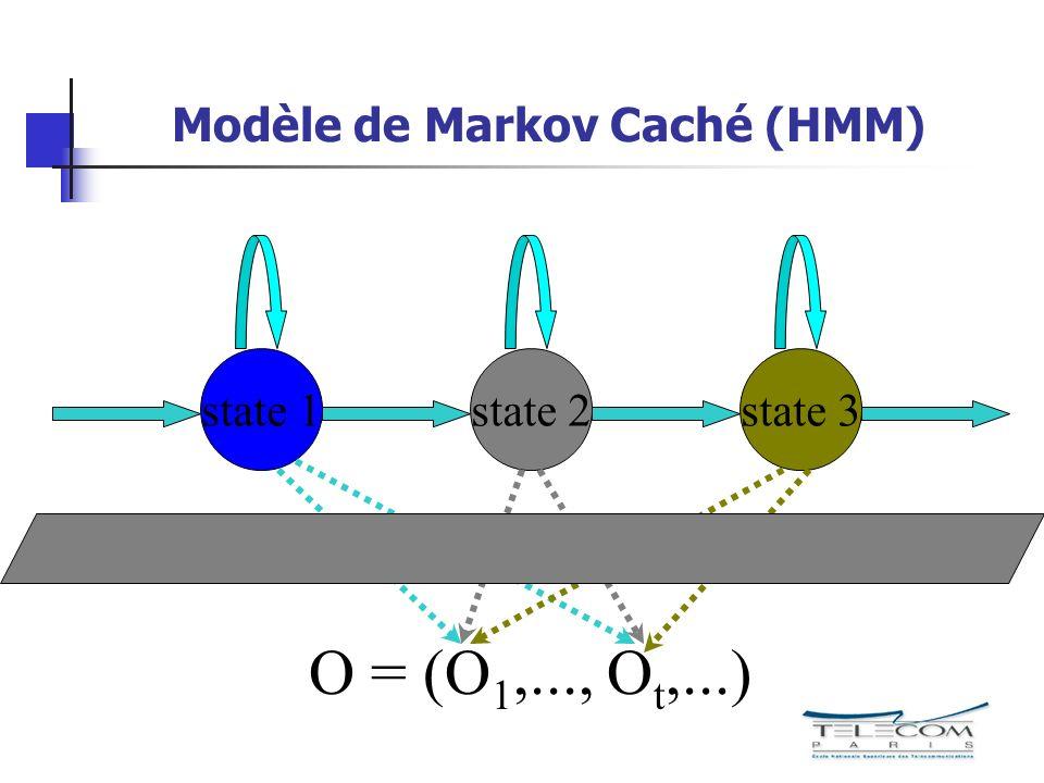 Modèle de Markov Caché (HMM) state 1state 2state 3 O = (O 1,..., O t,...)