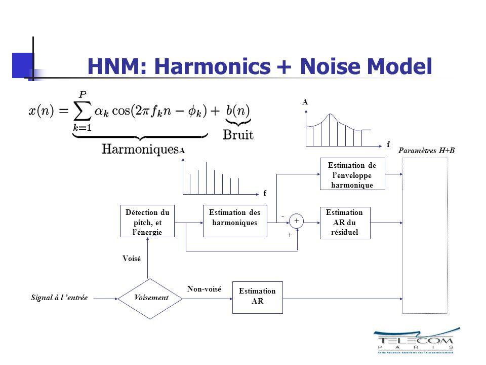HNM: Harmonics + Noise Model Estimation des harmoniques Estimation de lenveloppe harmonique Paramètres H+B f A Signal à l entréeVoisement Estimation A