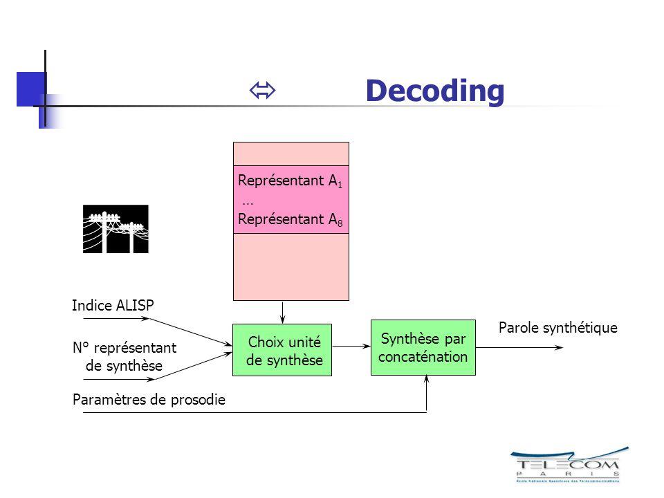 Decoding Parole synthétique Représentant A 1 … Représentant A 8 Indice ALISP N° représentant de synthèse Paramètres de prosodie Choix unité de synthès