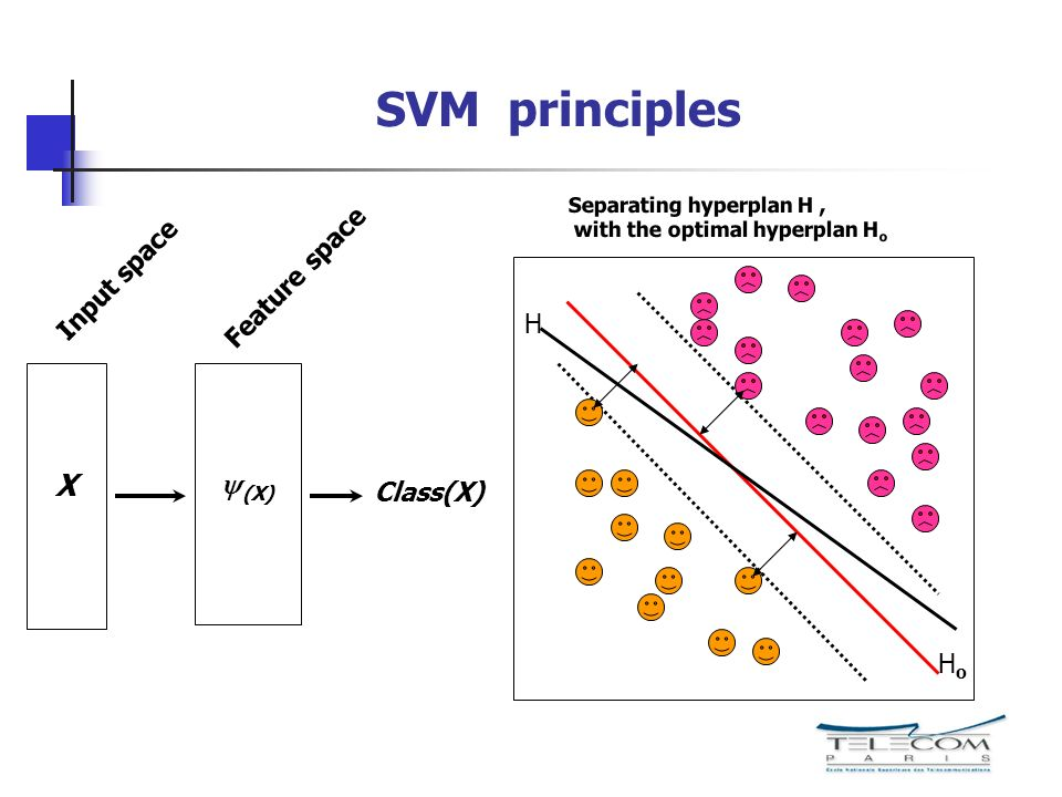 SVM principles X (X) Input space Feature space Separating hyperplan H, with the optimal hyperplan H o HoHo H Class(X)