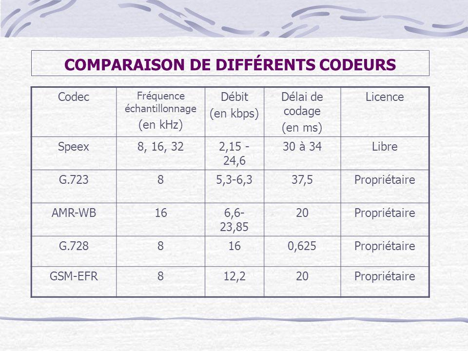 COMPARAISON DE DIFFÉRENTS CODEURS Codec Fréquence échantillonnage (en kHz) Débit (en kbps) Délai de codage (en ms) Licence Speex8, 16, 322,15 - 24,6 3
