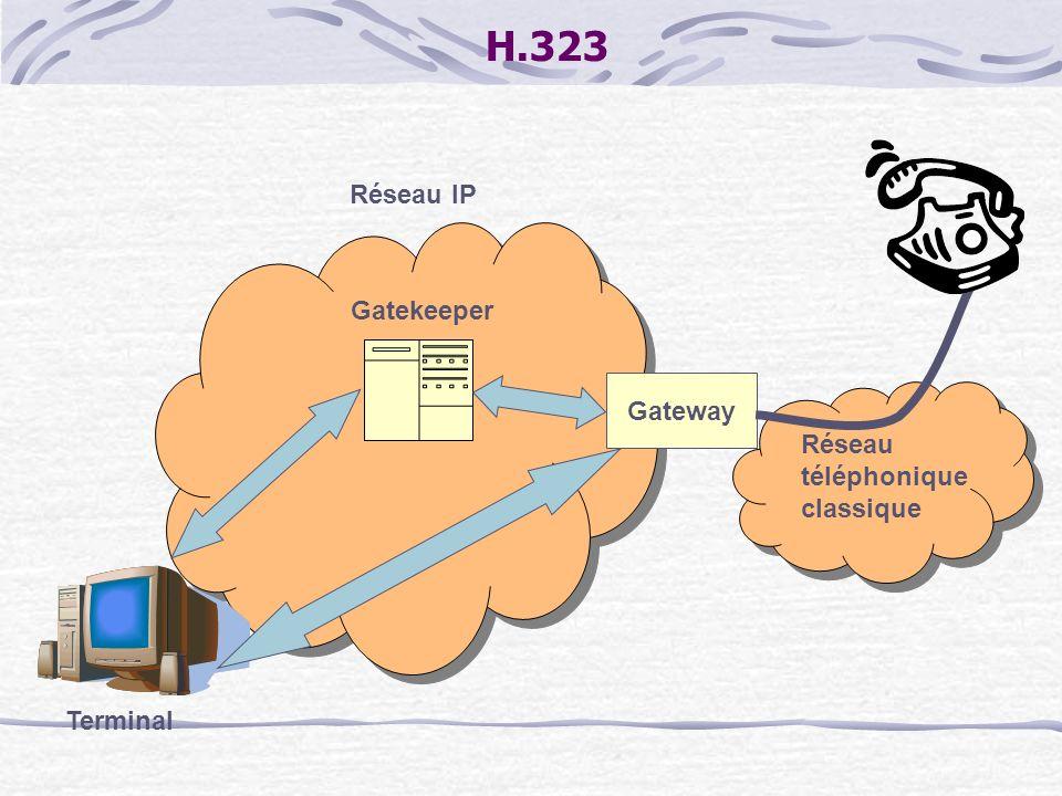 H.323 Gatekeeper Terminal Réseau IP Réseau téléphonique classique Gateway