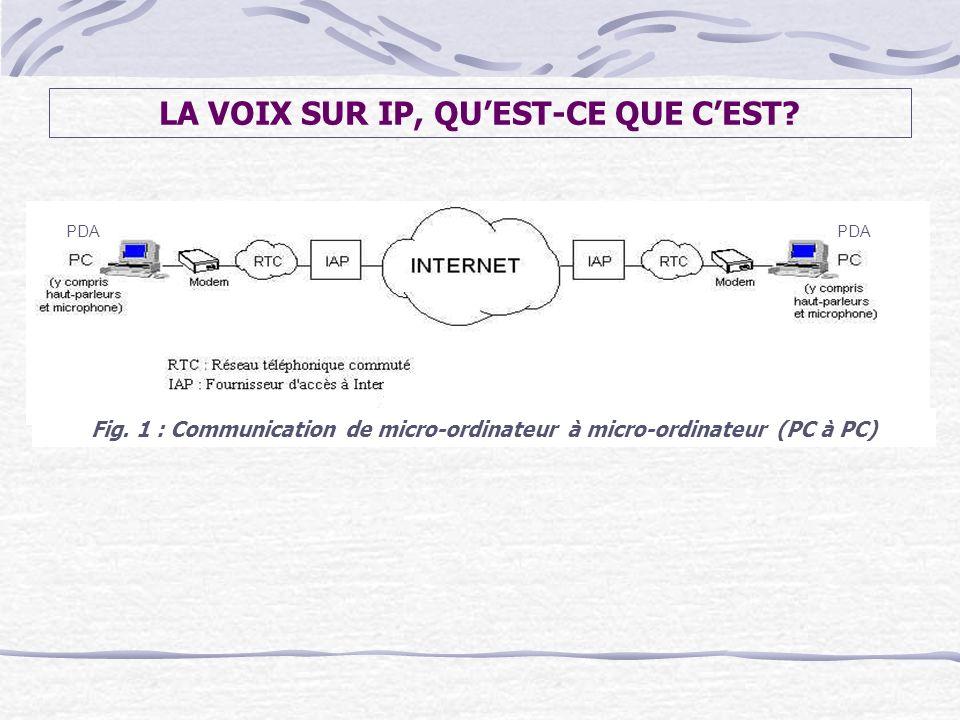 Fig. 1 : Communication de micro-ordinateur à micro-ordinateur (PC à PC) PDA LA VOIX SUR IP, QUEST-CE QUE CEST?