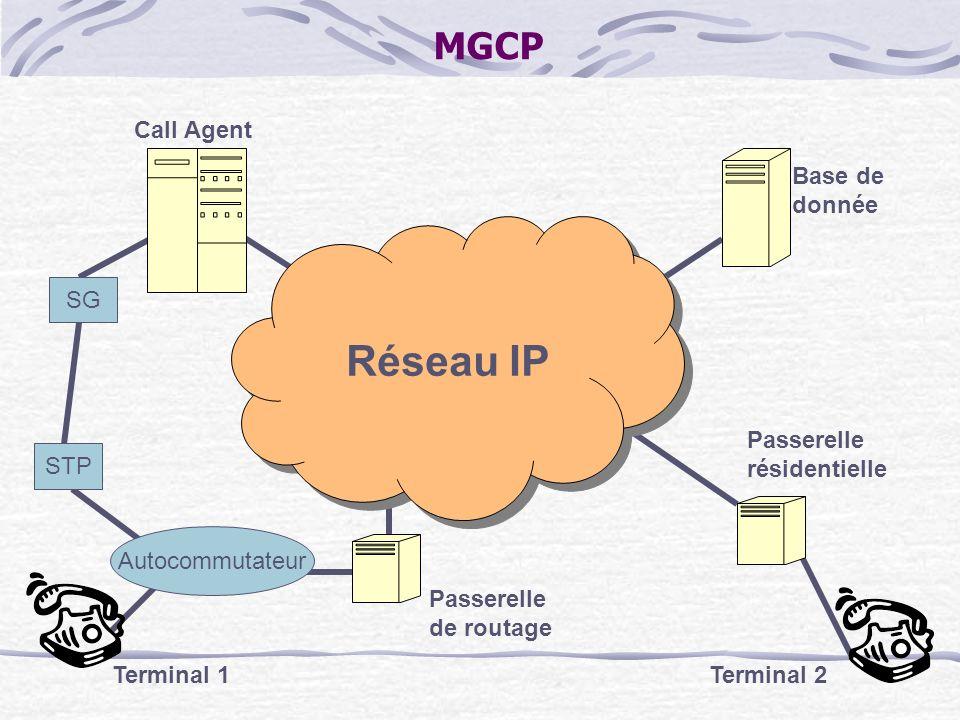 MGCP Réseau IP Base de donnée Call Agent Autocommutateur STP SG Passerelle de routage Terminal 1 Passerelle résidentielle Terminal 2