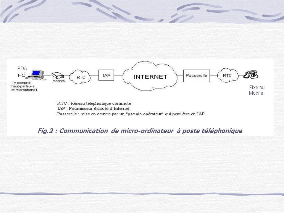 PDA Fixe ou Mobile Fig.2 : Communication de micro-ordinateur à poste téléphonique