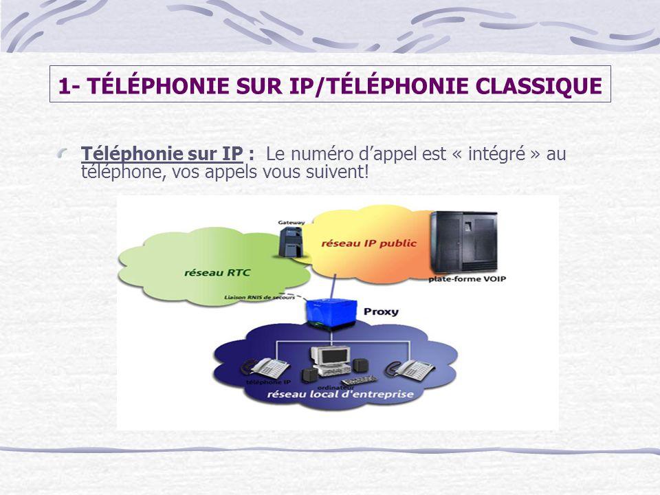 1- TÉLÉPHONIE SUR IP/TÉLÉPHONIE CLASSIQUE Téléphonie sur IP : Le numéro dappel est « intégré » au téléphone, vos appels vous suivent!