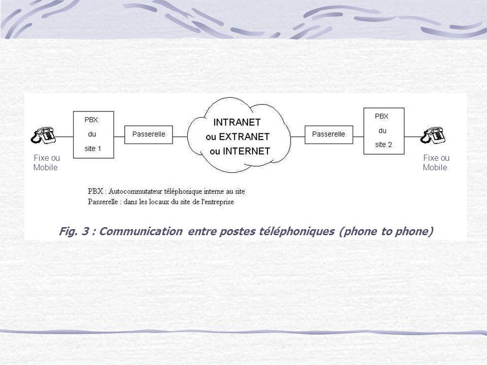 Fig. 3 : Communication entre postes téléphoniques (phone to phone) Fixe ou Mobile