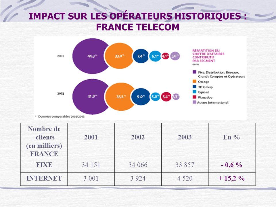 IMPACT SUR LES OPÉRATEURS HISTORIQUES : FRANCE TELECOM Nombre de clients (en milliers) FRANCE 200120022003En % FIXE34 15134 06633 857- 0,6 % INTERNET3